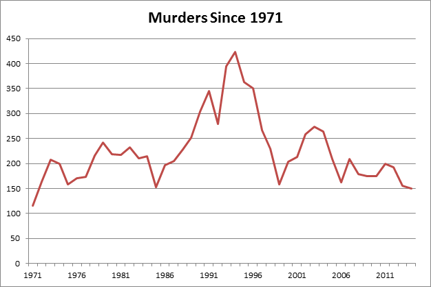 Murder Rate New Orleans
