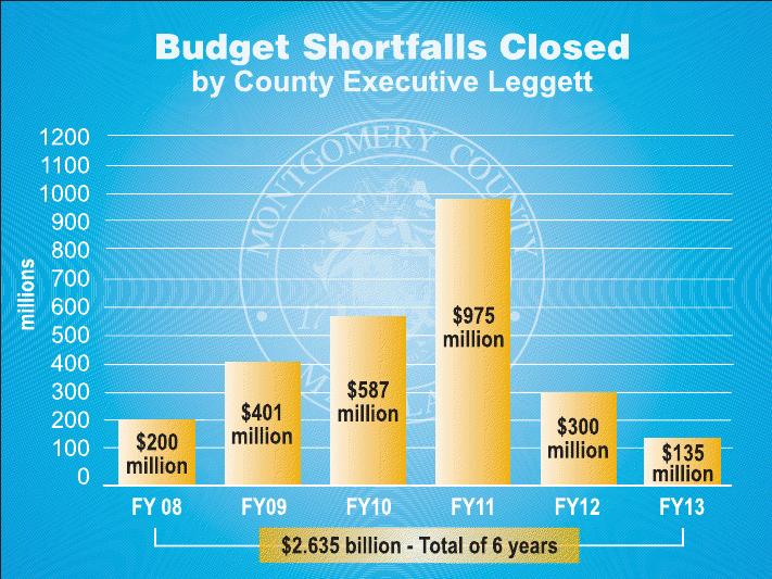 Budget Shortfalls Closed