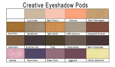 Eye shadow Color Chart