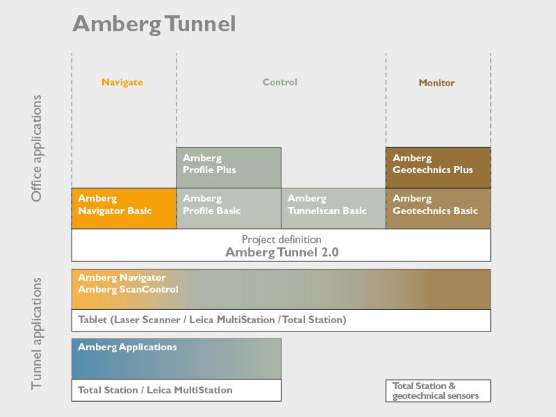 Software module overview of Amberg Tunnel products