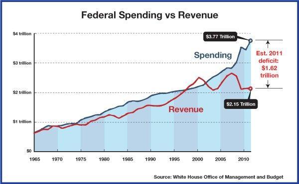 Fenderal Easing