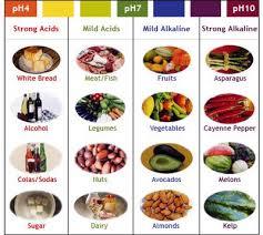 pH Chart of Foods