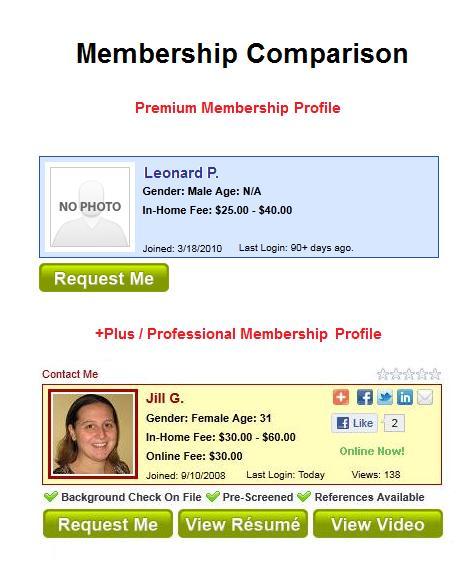 membership comparison