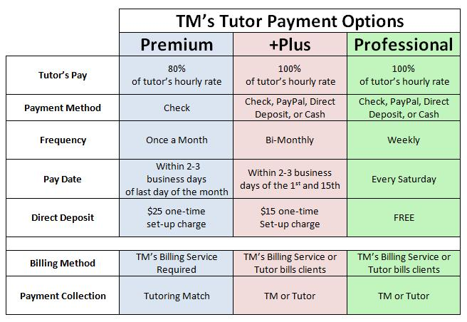 payment options for tutors1