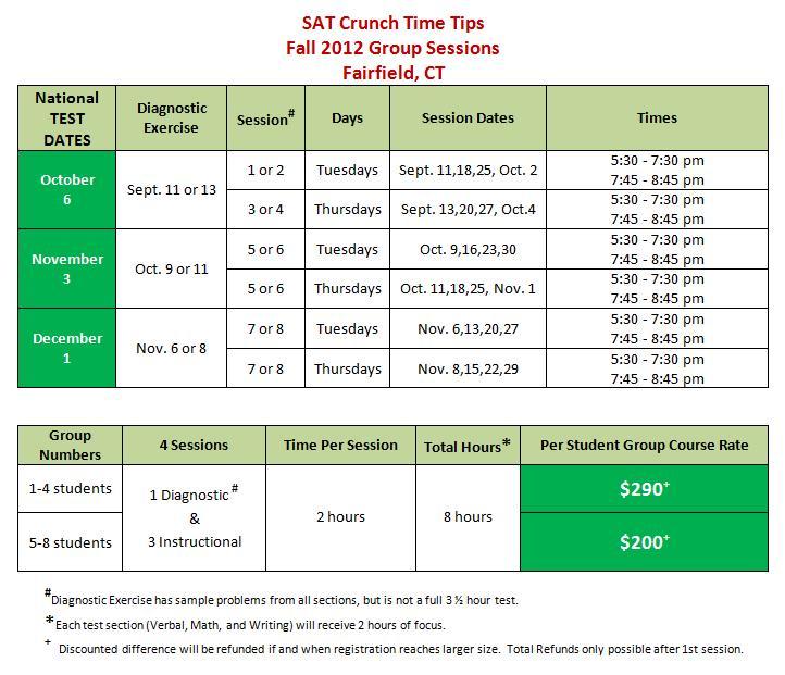 Crunch Time SAT Tips