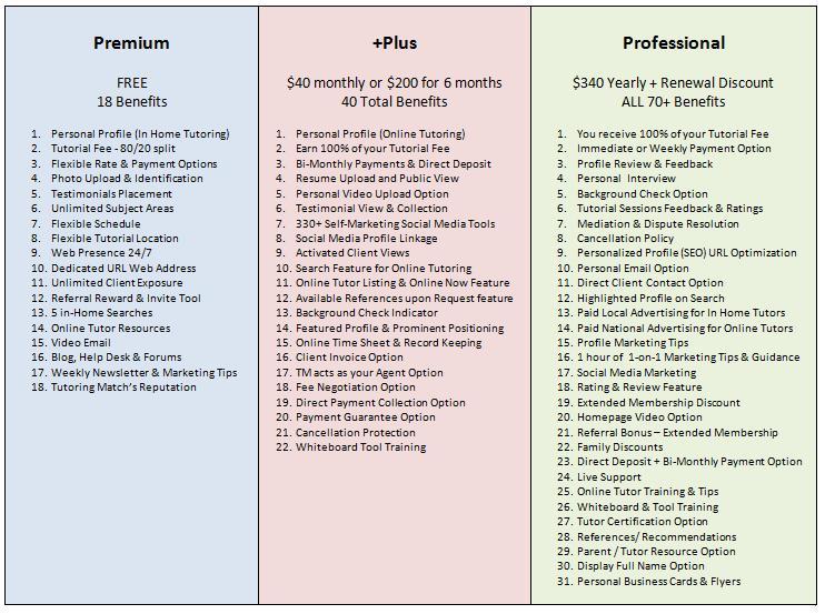 benefits Comparison