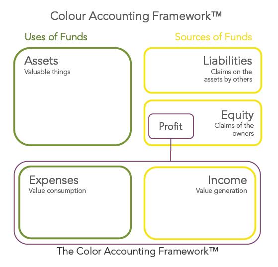 CA Framework