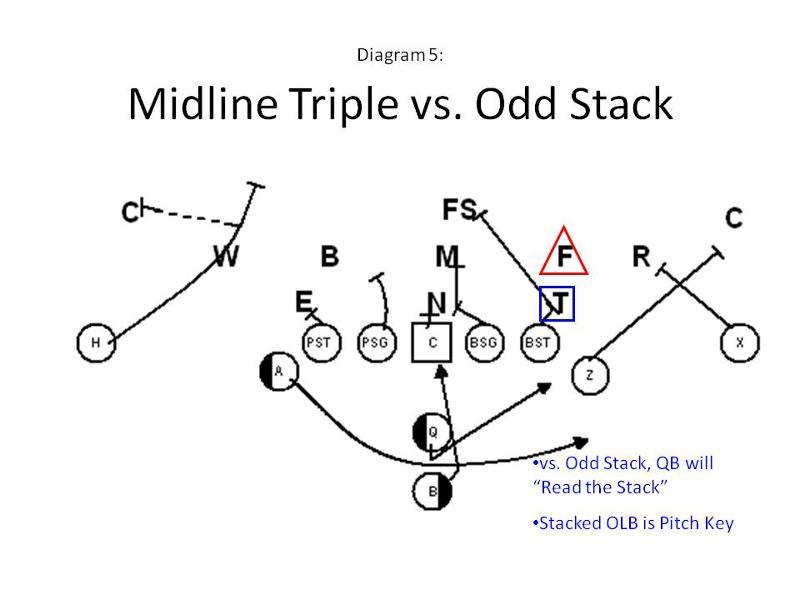 midline  triple vs  the odd stack