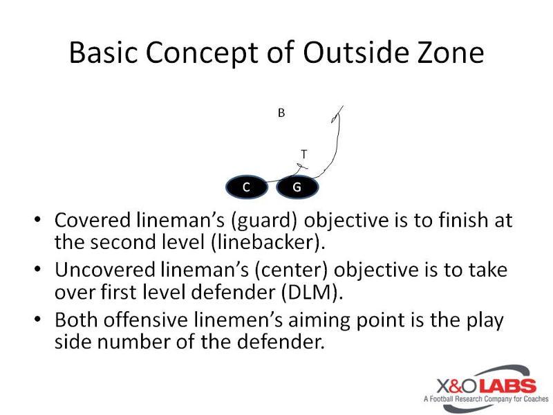 O Line Blocking The Stretch Outside Zone Scheme