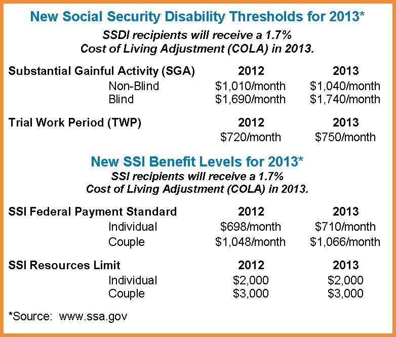 SSDI & SSI Table