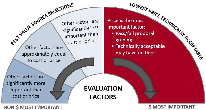 Best value versus LPTA
