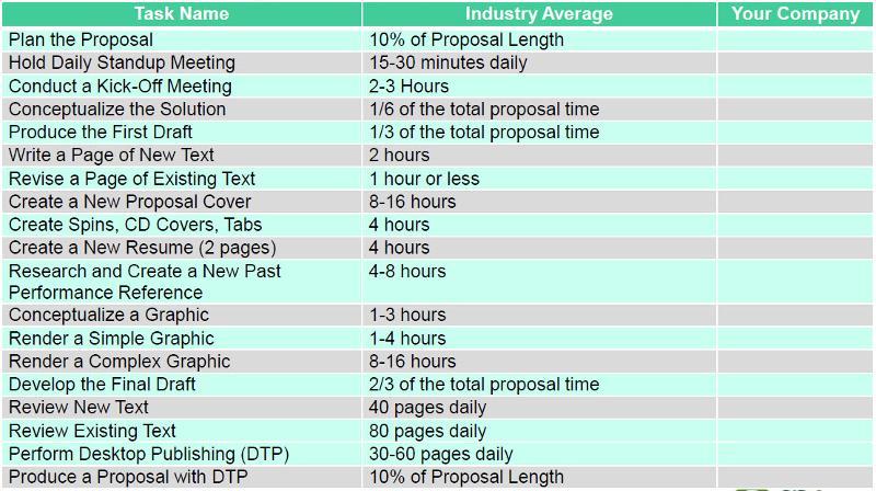 Timeframe benchmarks
