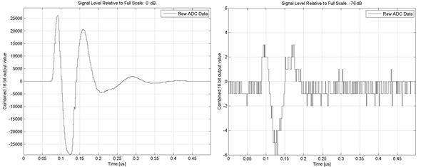 Increased Dynamic Range of ADCs