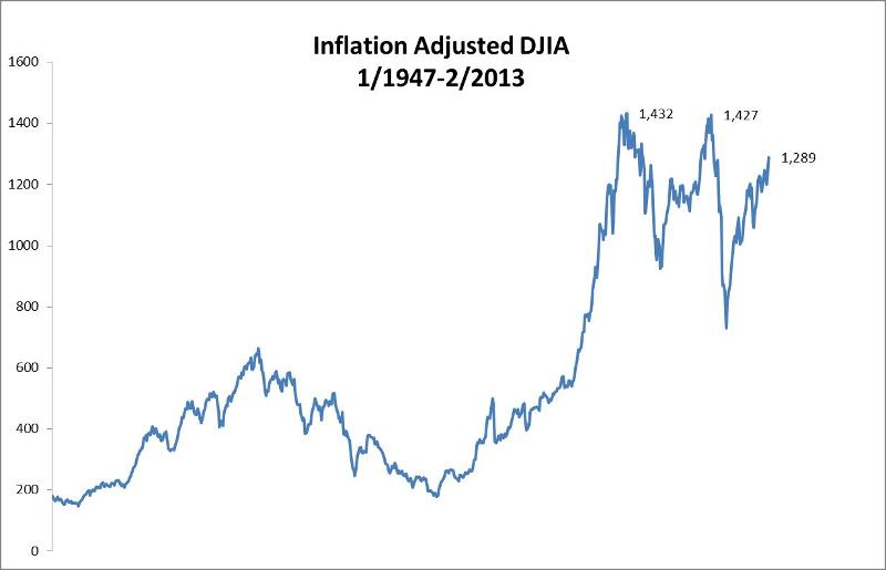 DJIA Chart 032513