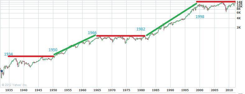 70s market graph