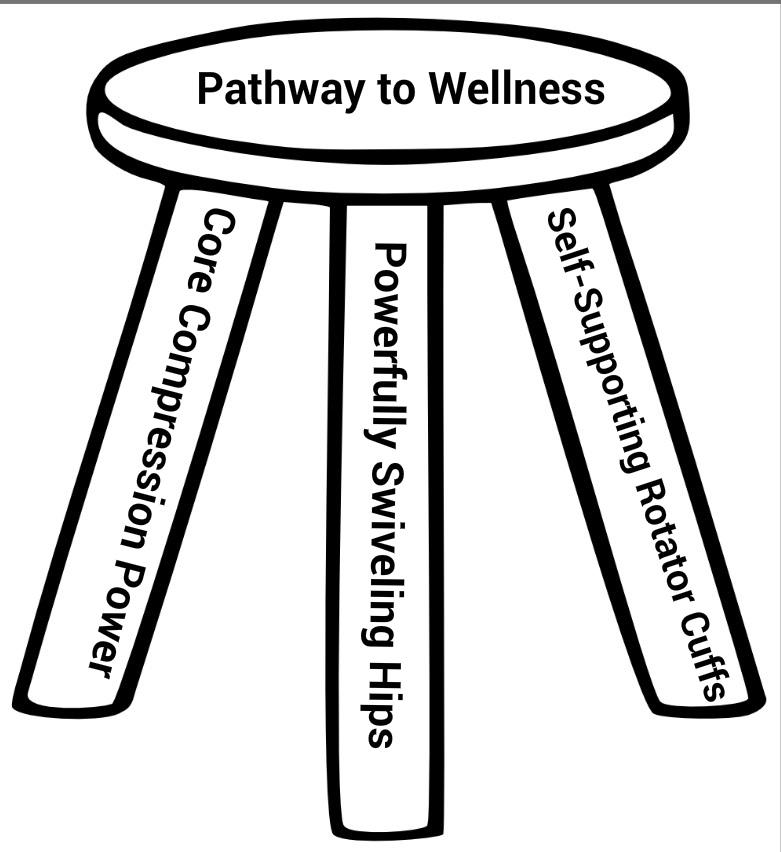 Pathway to Wellness