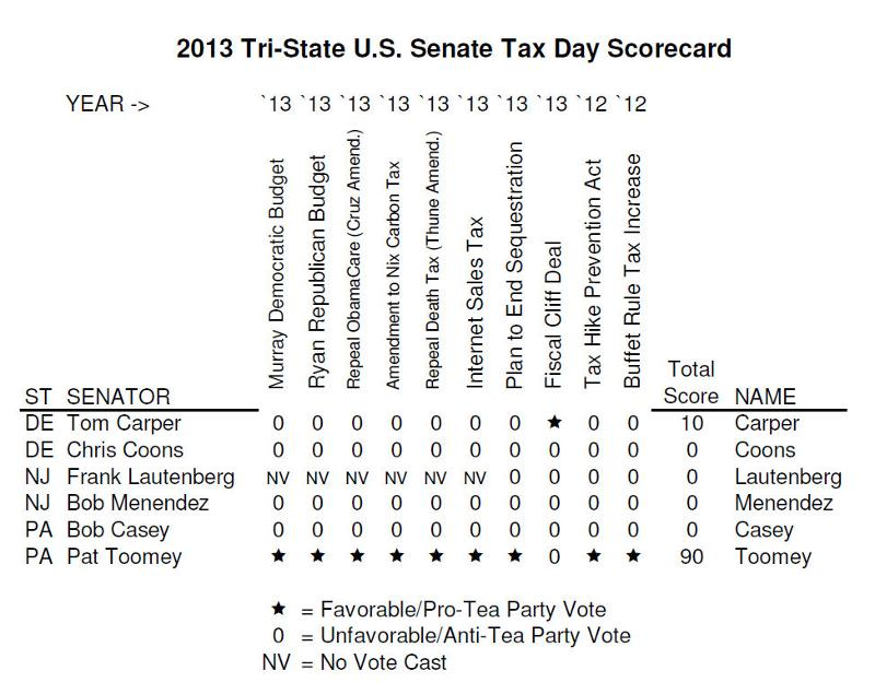 Updated Senate Scorecard