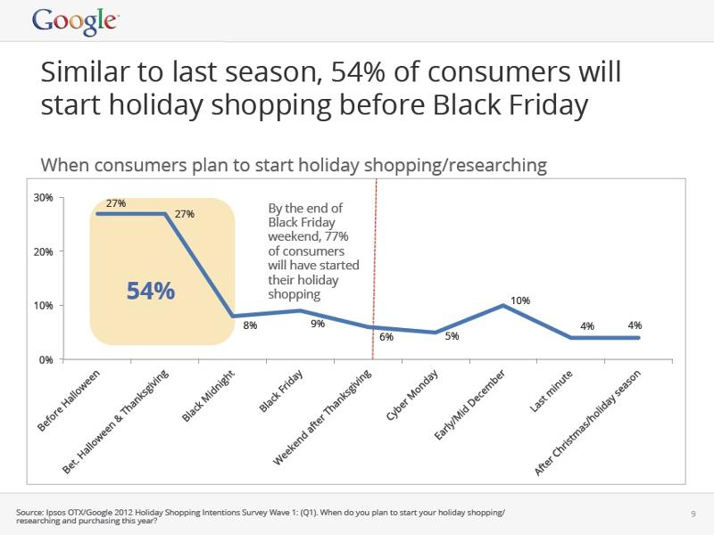 Shopping Statistics