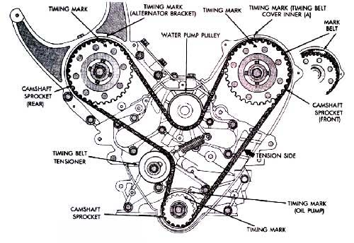 Timing Belt Configuration