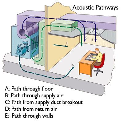 HVAC Acoustic Pathways