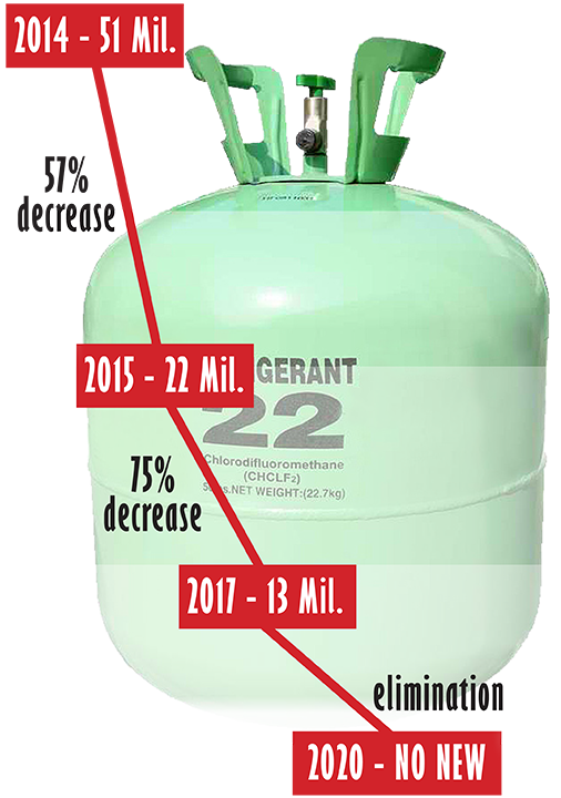 R-22 Refrigerant Supply infographic