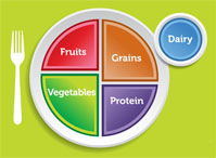 USDA Introduces New MyPlate