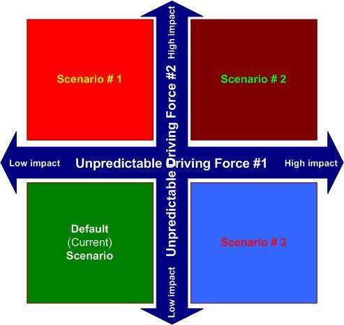 Scenario outcomes
