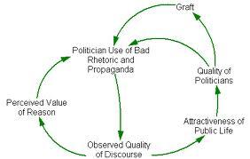 political escalation