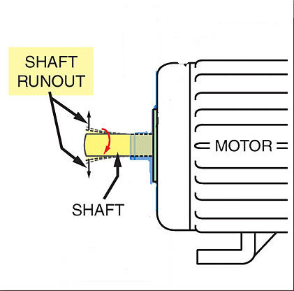 Shaft Runout