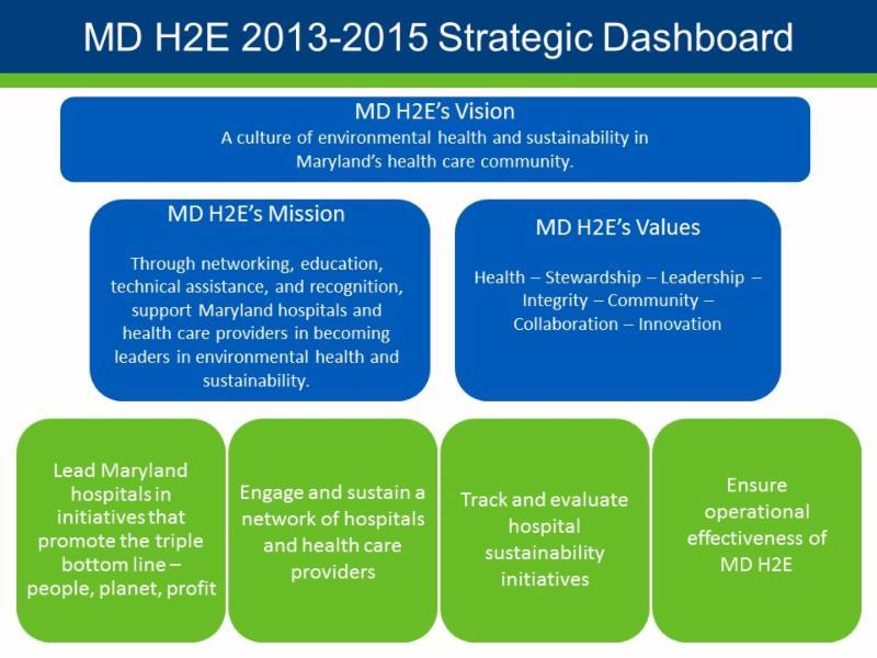 Strategic dashboard template