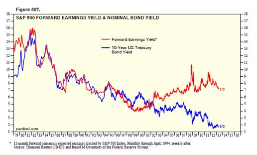 Earnings Yield vs Bond Yields