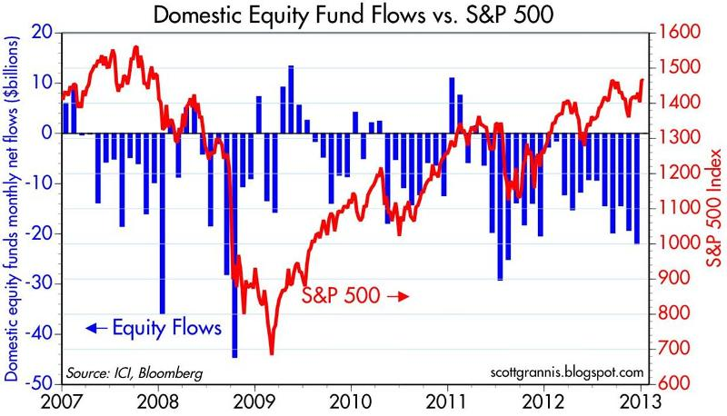 Fund Flows Data - Calafia Beach Pundit