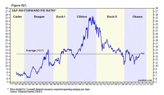 Historical PE Ratios