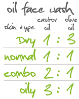 oil face wash ratios - DrKehres.com