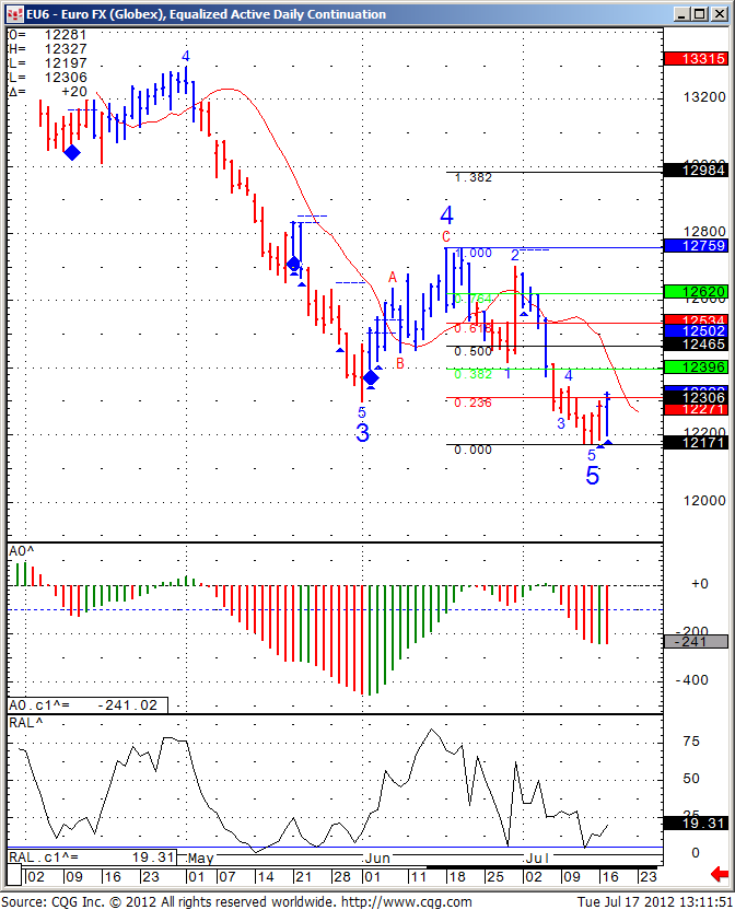 Daily Euro Continuation Chart