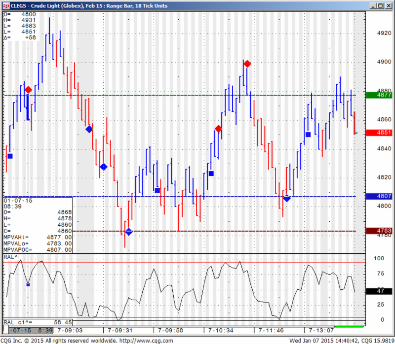 CLEG5, - Crude Light (Globex), Feb 15: Range Bar, 18 Tick Units