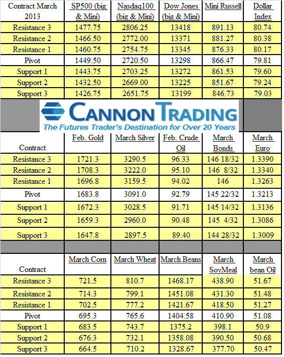 trading levels for jan 3rd 2013