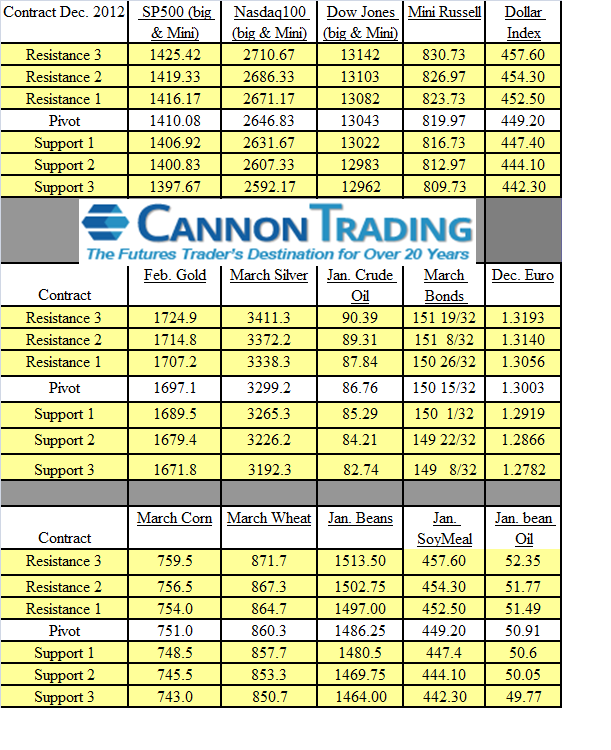futures trading numbers for Dec. 7th