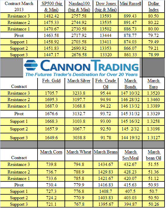 Trading Levels for Jan 16th