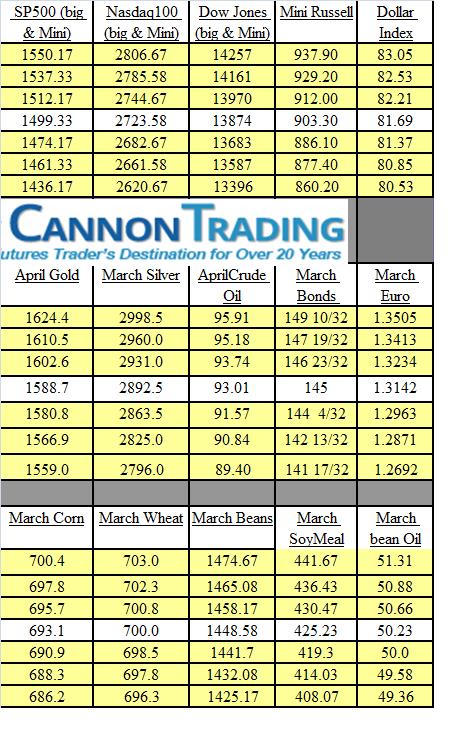 trading levels