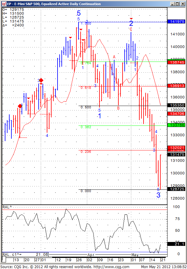 mini sp daily