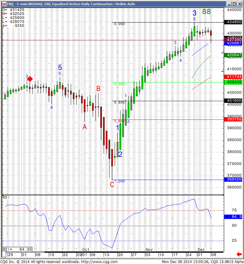 ENQ - E-mini NASDAQ -100, Equalized Active Daily Continuation - Heikin:Ashi
