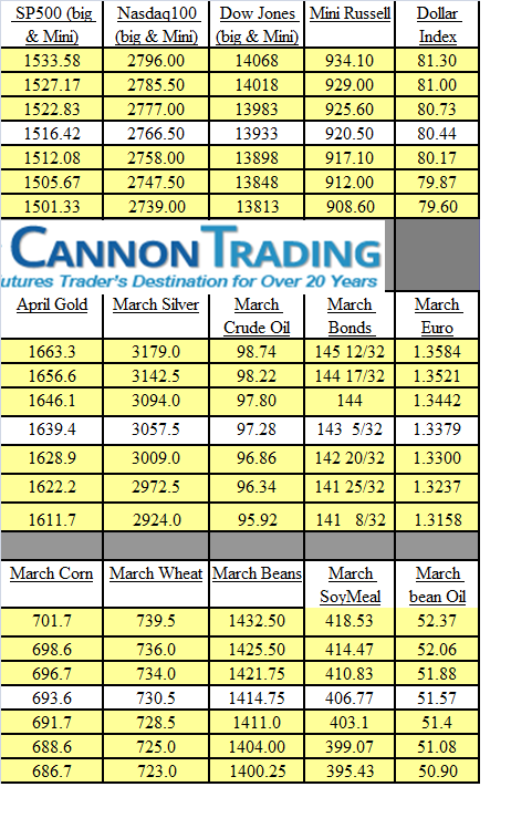 levels for trading