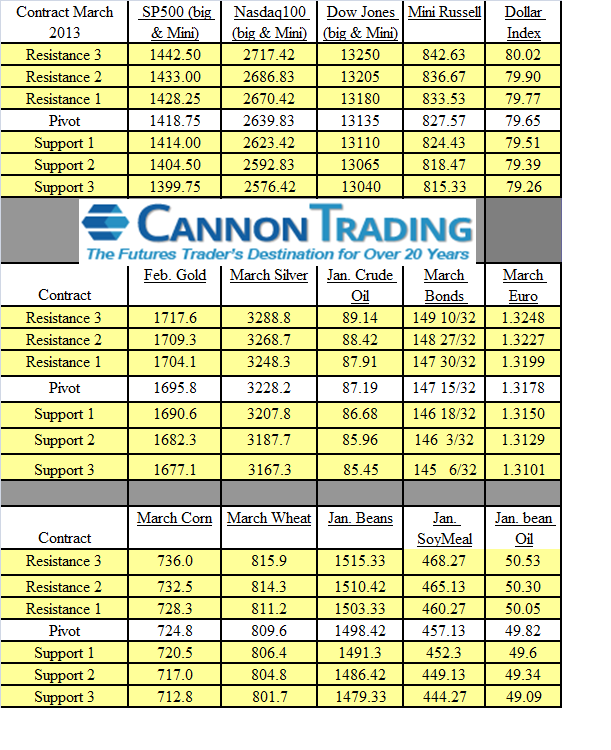 futures trading levels for grains