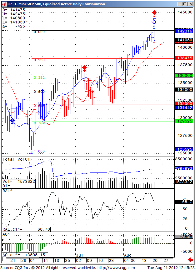 mini SP 500 daily chart