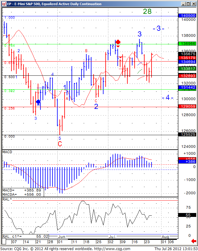 ES mini S&P Daily Chart July 26 2012