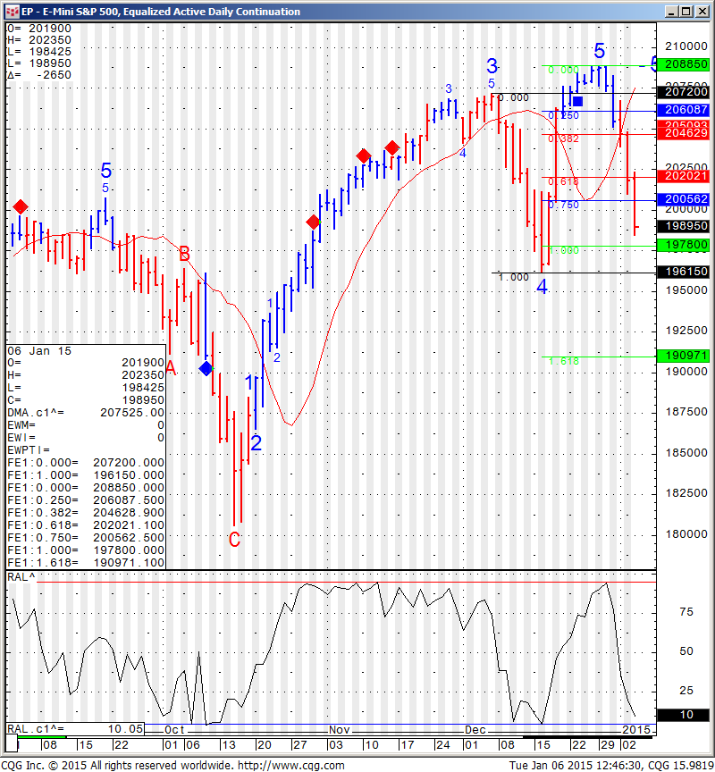 EP - E-Mini S&P 500, Equalized Active Daily Continuation