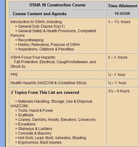 OSHA 10 Course Content