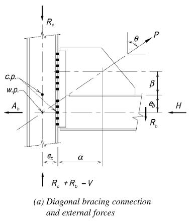 Figure 13-2 (a)