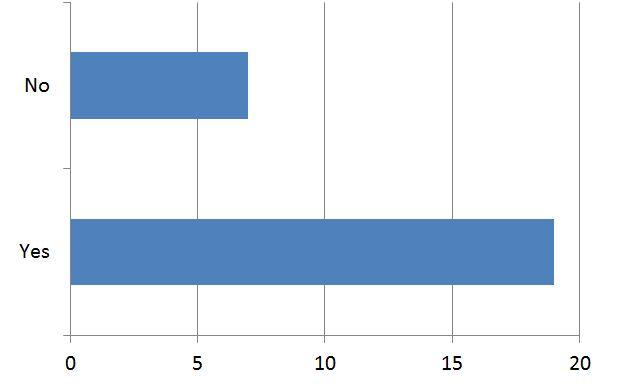 2012 August Survey 1